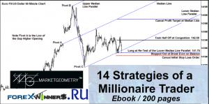 14 Strategies From A Millionaire Trader