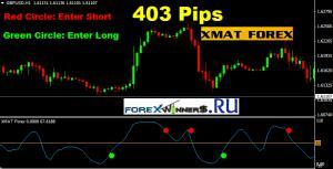 Xmat Forex Indicator