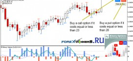 Pz trading binary options