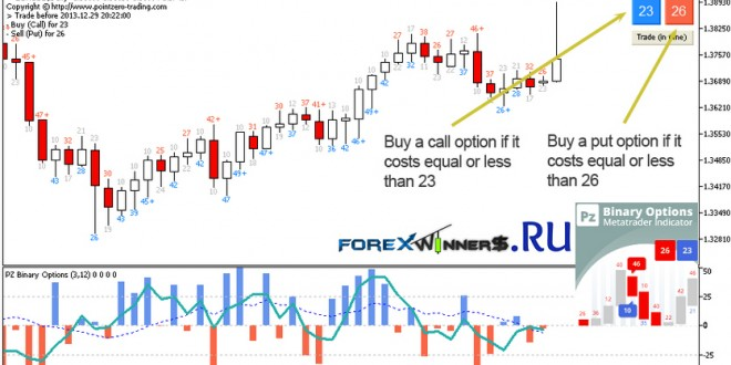 Best free binary options charts