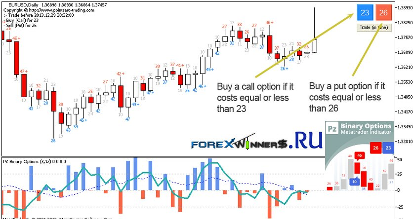 Amazing binary options indicator