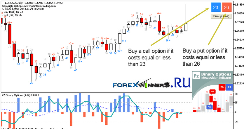 Binary option trading indicators