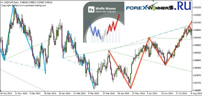 Forex wolves