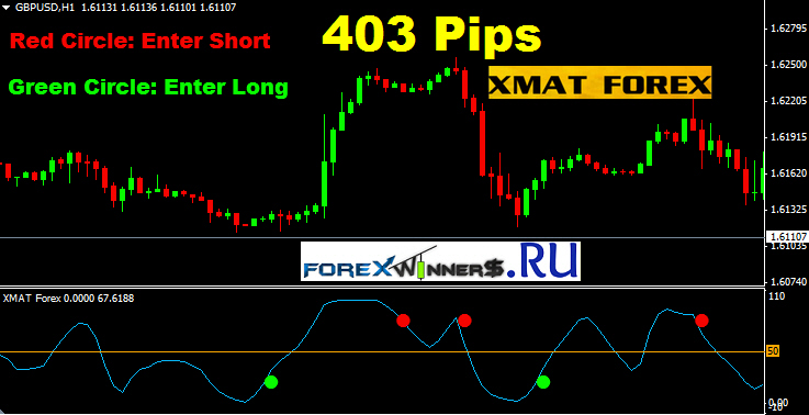 Forex indicator predictor v2 kopen