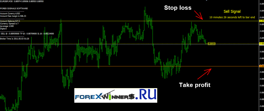 Free trading systems and indicators