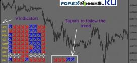 Multi Trend Signal Indicator