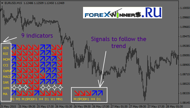 Follow trend forex indicator free download