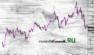 Forex market mean reversion