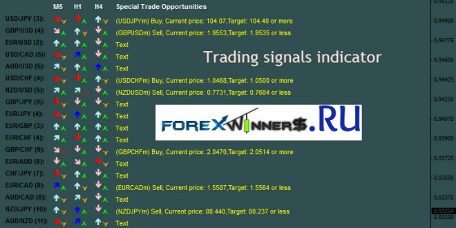 Forex andrea indicator free download