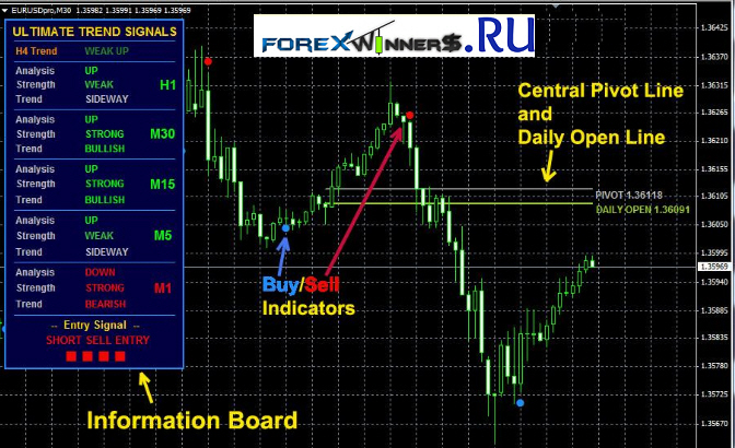 Indikator forex entry point