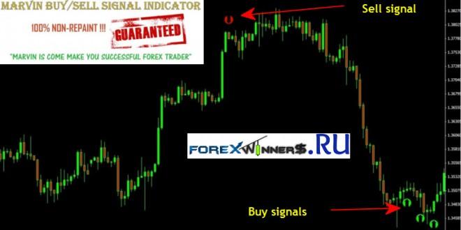 Free non repainting forex indicators
