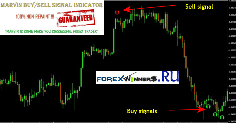 Marvin Non Repaint Buy Sell Signal Creator Indicator - Forex Winners | Free DownloadForex