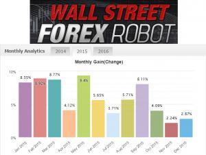 Best Forex EA-wall street forex robot