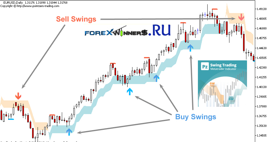 Swing trading options system pdf