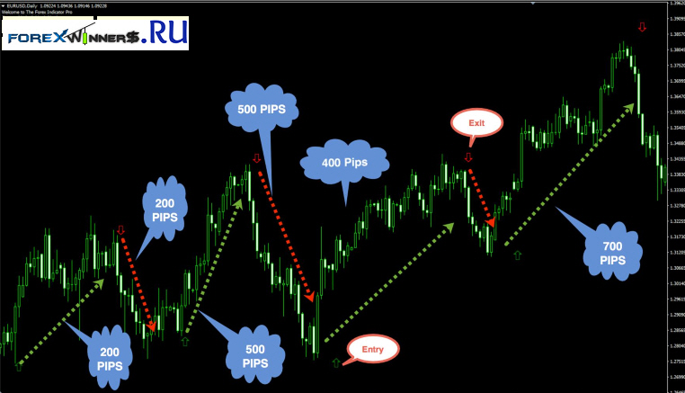 Forex russian indicators