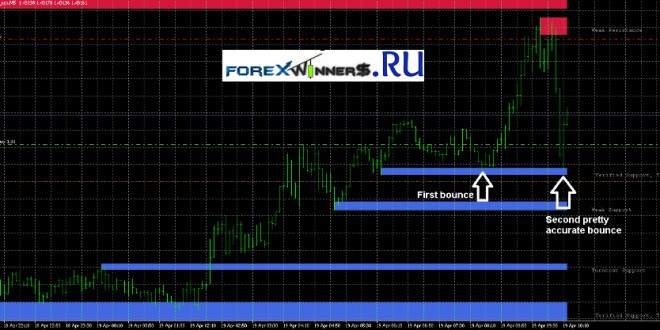 Support and Resistance trading system
