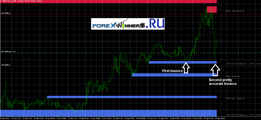 Support and resistance indicator forex winners