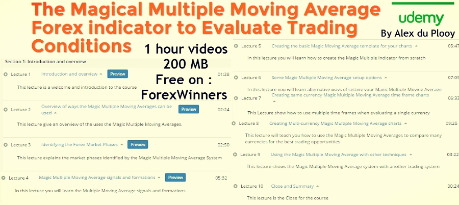 Multiple moving average forex charts