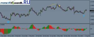 Awesome Oscillator Divergence Indicator
