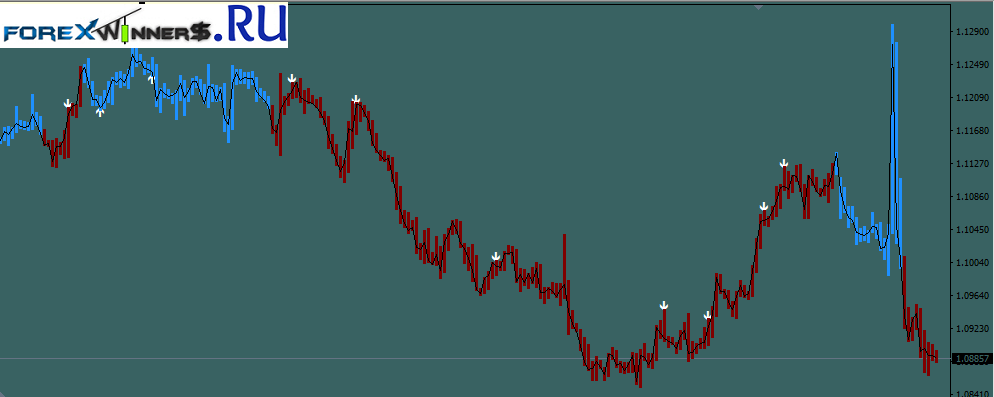 Download forex zup indicator