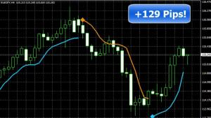 Pips Wizard Pro BUY/SELL Updated