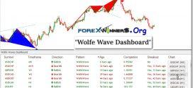 Wolfe Wave Dashboard Indicator-Predictive Reversal Pattern