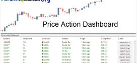 Price Action Dashboard Indicator-powerful price action patterns