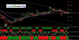 MTF Trend Catcher Pro forex system for swing and day trading