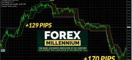 Forex Millennium System Highly Accurate BUY/SELL Signals