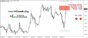 Cycle Daytrader Forex System