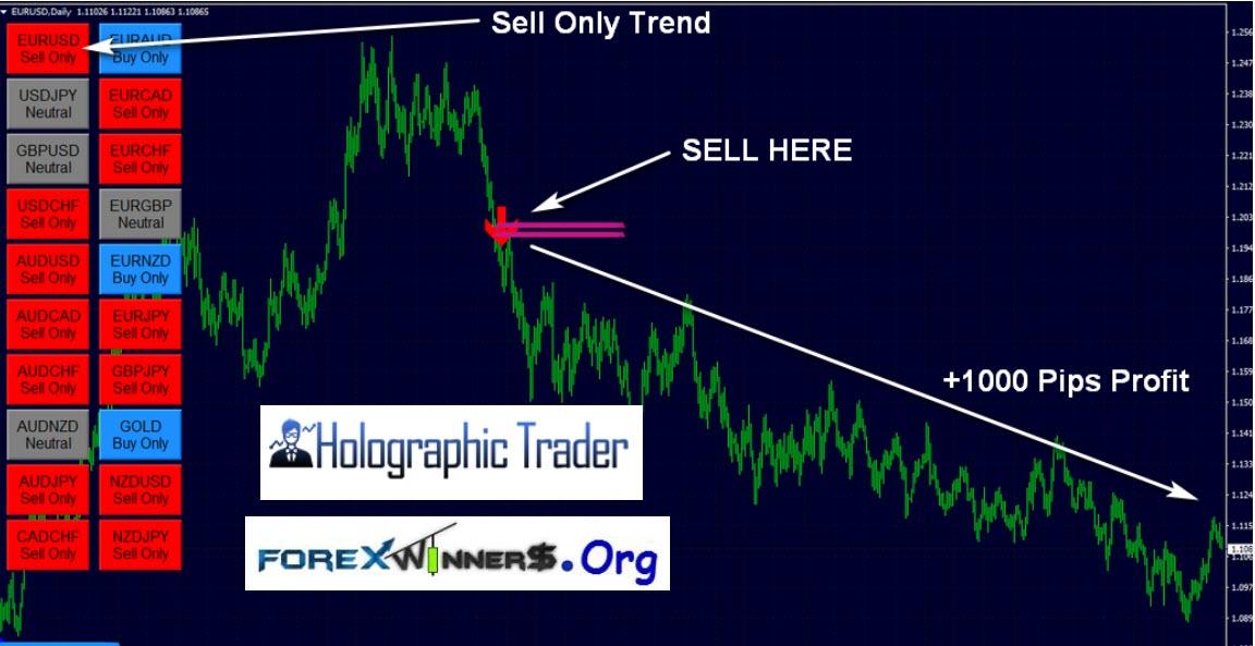 Fibonacci Bands Trading System - Trend Following System